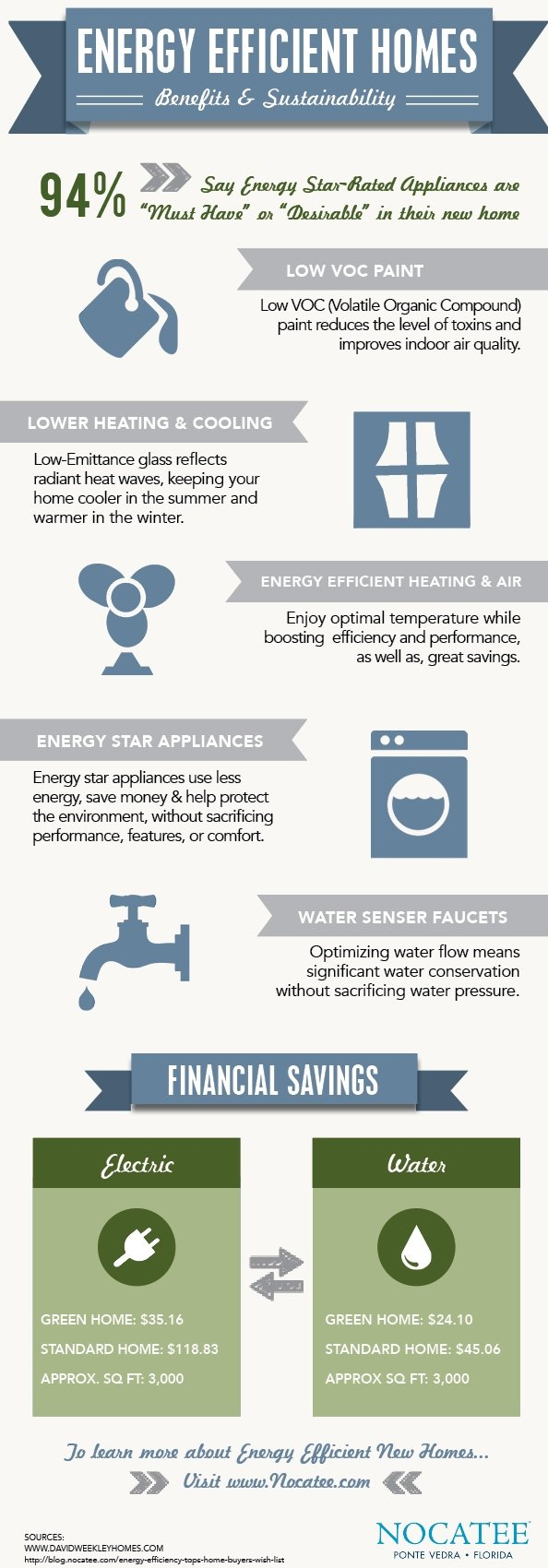 Benefits of Energy Efficient New Homes