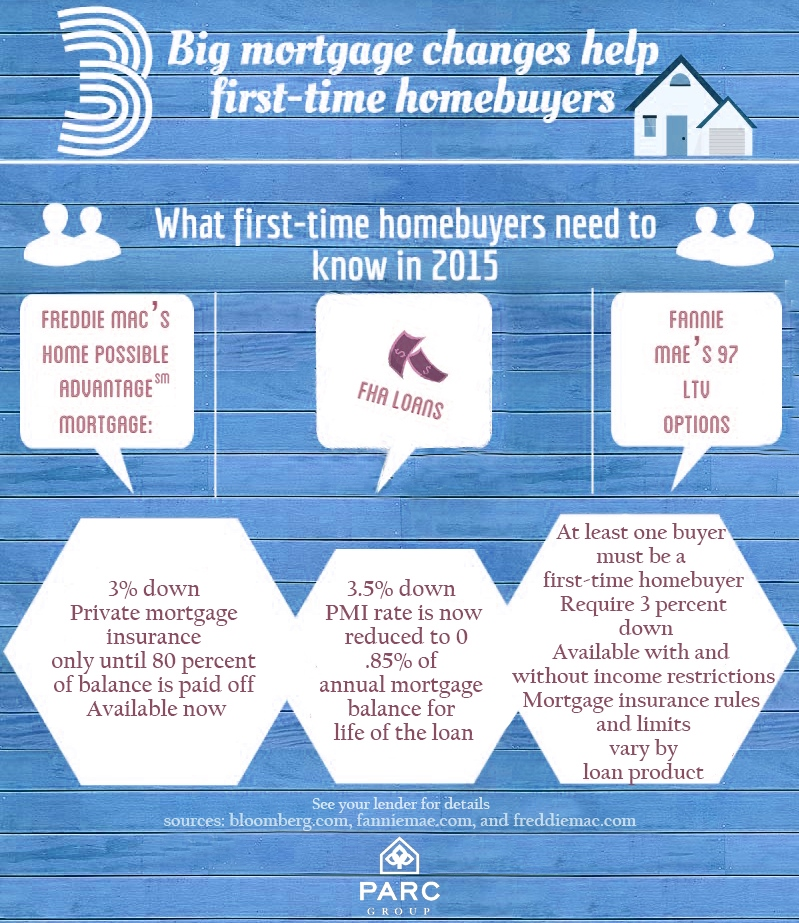 Mortgage Changes to Help Nocatee's First-time Homebuyers
